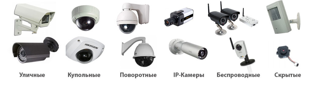 Виды видеокамер
