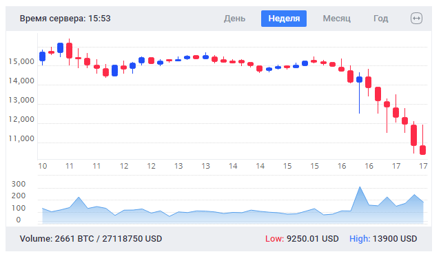 График падения биткоина январь 2018