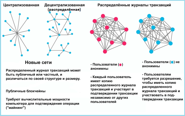 Схемы нераспределенной и децентрализованной баз данных