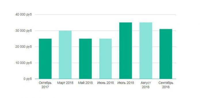 Средняя зарплата патологоанатома в России с октября 2017 по сентябрь 2018