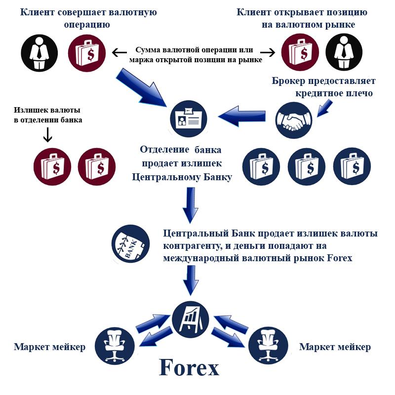 Схема работы Forex