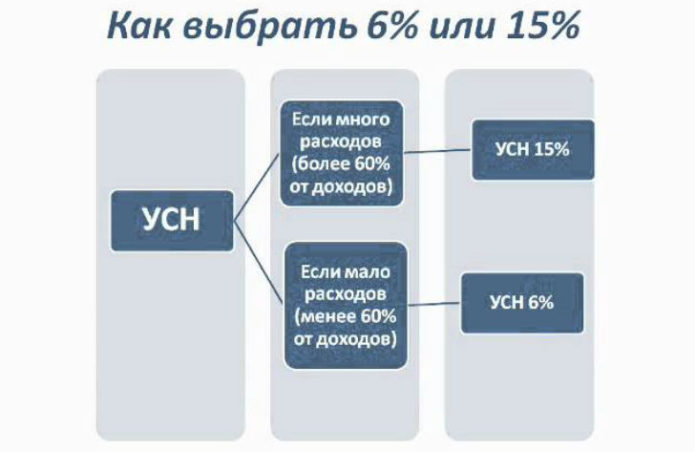 Как выбрать 6% или 15%