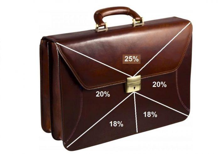 Вложение в ПАММ-счета и ПАММ-портфели