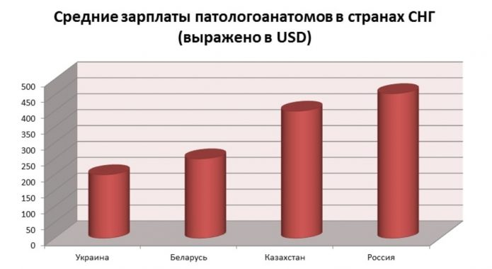 Средние зарплаты патологоанатомов в странах СНГ